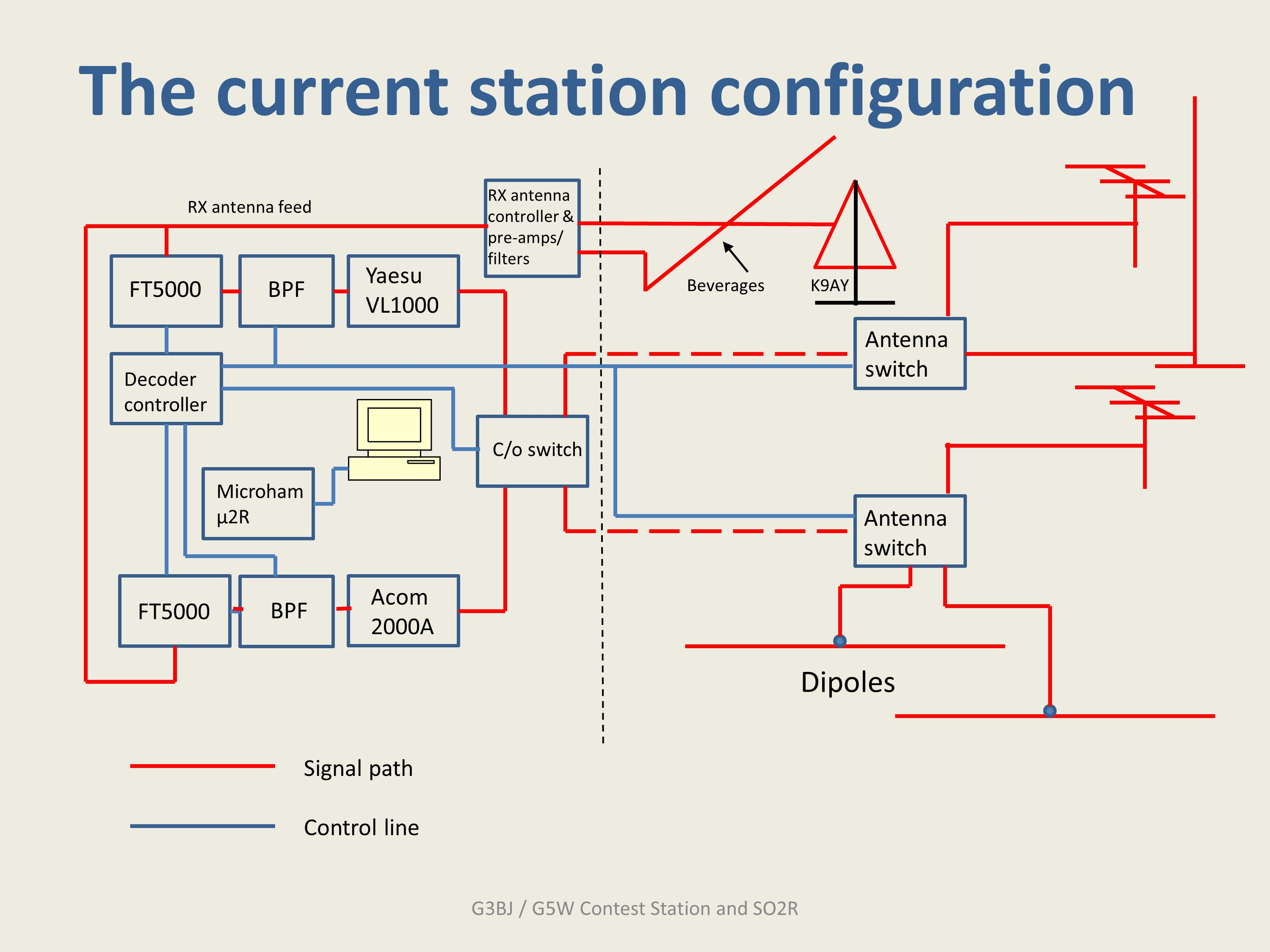 A simplified diagram of the G3BJ / G5W station